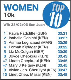 TOP 10 Women 10k - UPDATED