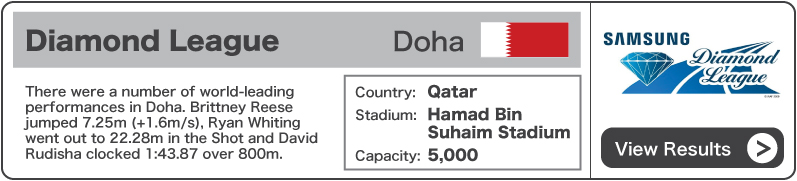 2013 Diamond League Doha - Results