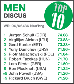 TOP 10 Men Discus - NEW