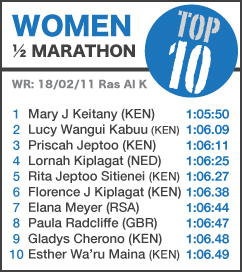 TOP 10 Women Half Marathon