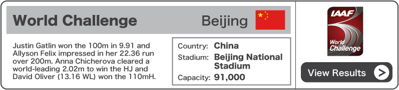 2013 World Challenge Beijing - Results
