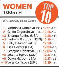 TOP 10 Women 100mH - up to Sun 23 June