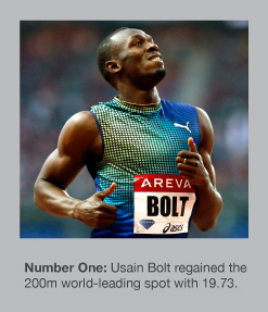 Usain Bolt regained top spot over 200m