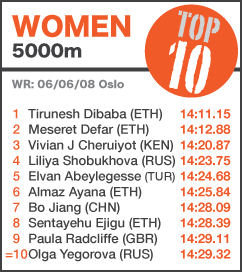 TOP 10 Women 5000m - to 6 July