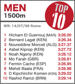 TOP 10 Men 1500m - to 19 July