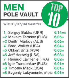 TOP 10 Men Pole Vault - to 27 July