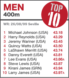 TOP 10 Men 400m - to 13 Aug