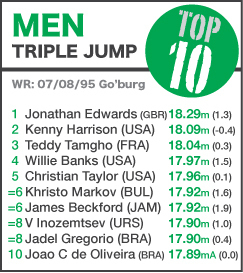 TOP 10 Men Triple Jump - new to 18 Aug