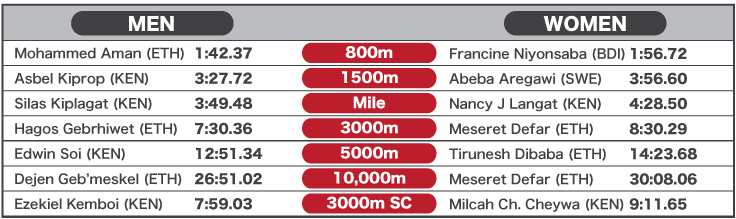 2013 World Best Performances - Track middle and long distance - to 12 Sept