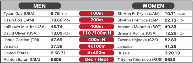 2013 World Best Performances - Track sprints - to 12 Sept