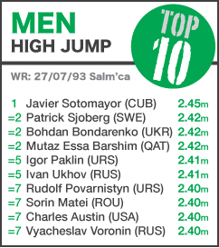 TOP 10 Men High Jump - to 14 June 2014