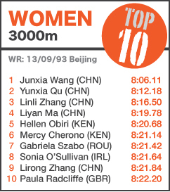 TOP 10 Women 3000m - to 14 June 2014