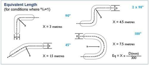 Aluminium Foil Flex Performance Chart