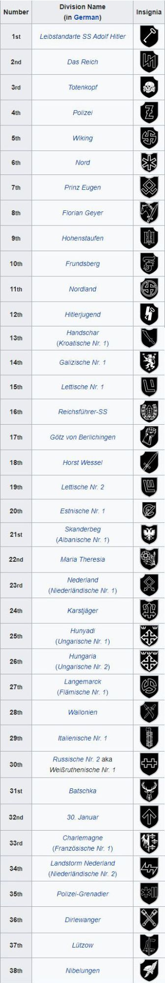 List of SS Divisions