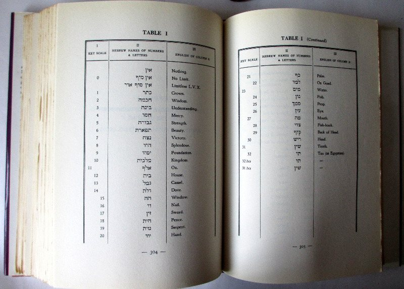 Magick in theory and practice by Aleister Crowley 1991. Sample table.