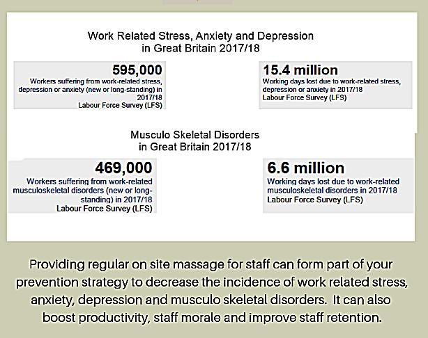 On site massage Stress Statistics