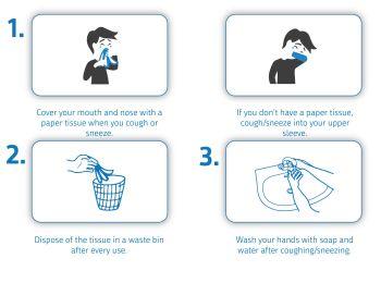 Cough-etiquette