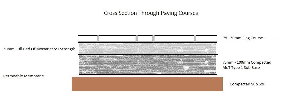 Cross Section Through Paving Courses