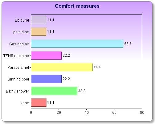 hypnobirthing pain relief statistics