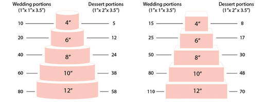 cake portions