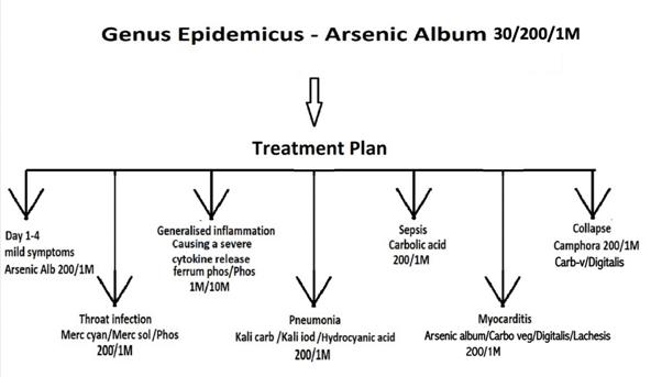 Ajit.Treatment.Plan