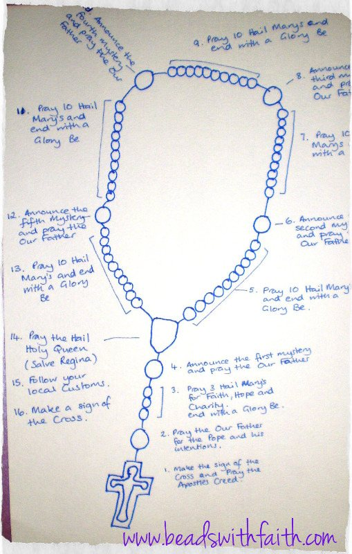 Rosary Diagram how to Pray the Rosary Beads
