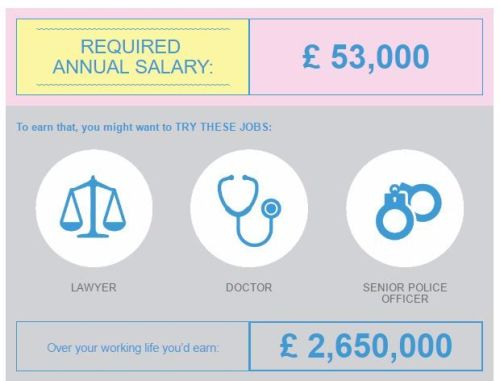lifestyle calculator dream salary job lylia rose uk lifestyle blog stay sou