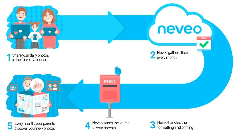 Neveo app review – easily send a family photo newspaper to grandparents each month