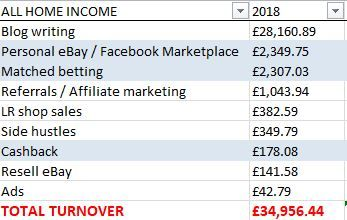Total At-Home Blogging Online Income 2018 Breakdown