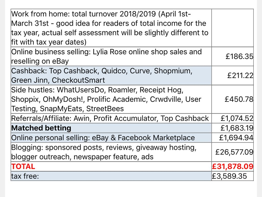 The 7 main ways I made £32000 from home in 2018-2019