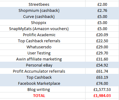 April 2019 home earnings and blogging income report
