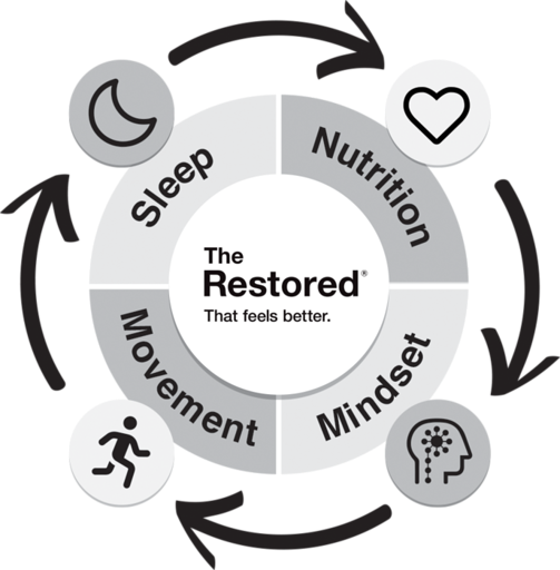 The Restored health quiz can improve sleep, nutrition, movement and mindset