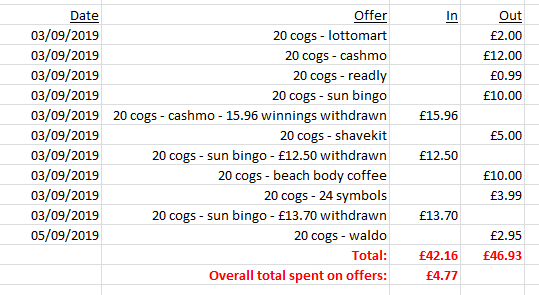 cost of completing 20 cogs