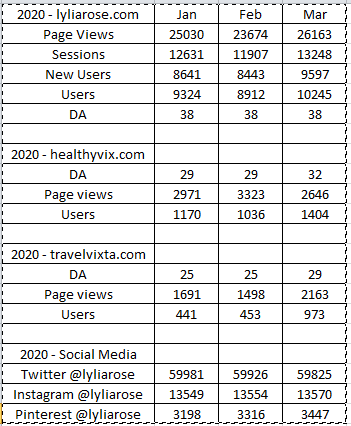 Lylia Rose stats 2020