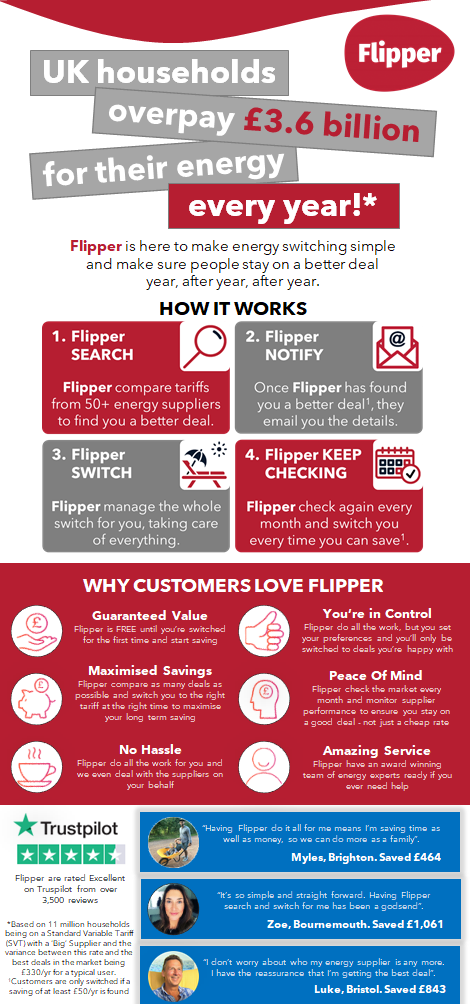 How Flipper can save you hundreds of pounds on your energy bills