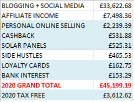 2020 income report online blogging at home