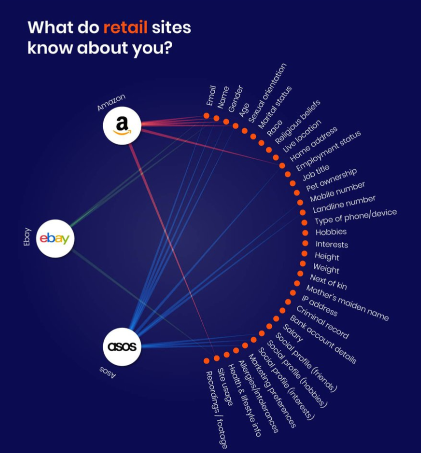 How companies use your data