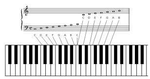 piano note theory