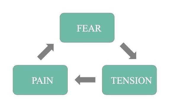 fear tension pain grey