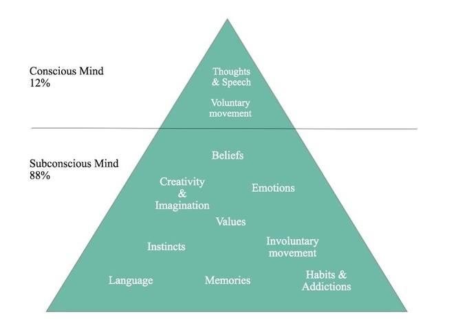 mind diagram