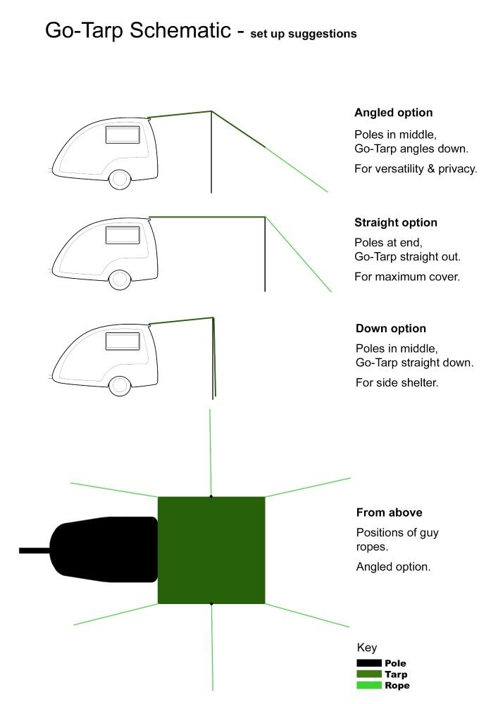 Go-Tarp schematic