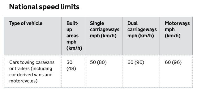 UK Towing speed limits - www.Go-Pods.co.uk