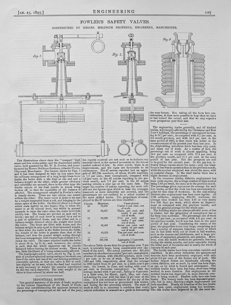 Fowler's Safety Valves.  1895.