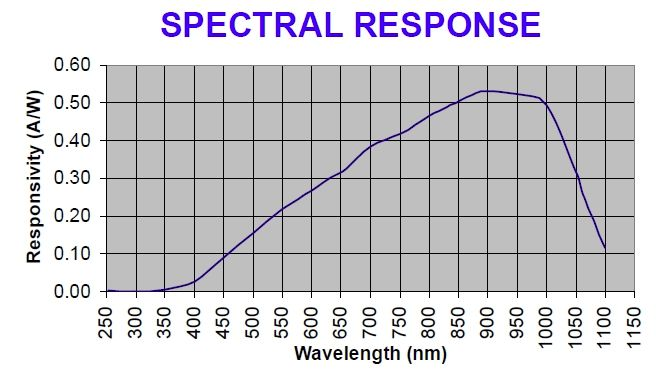 our spectral response