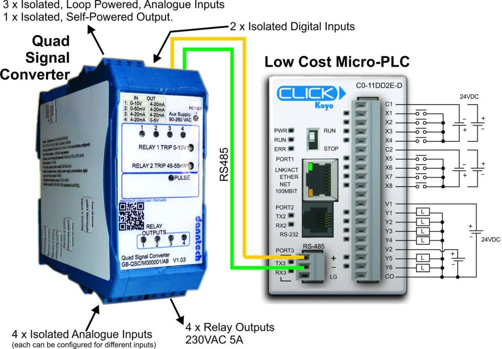 click PLC application
