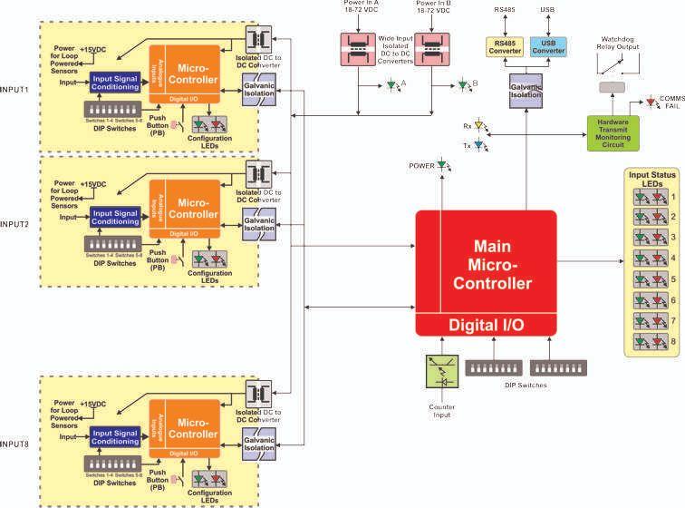 functional diagram_s
