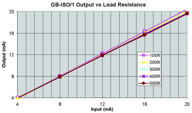 GB-ISO/1 Output vs Load