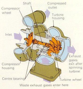 turbo internals