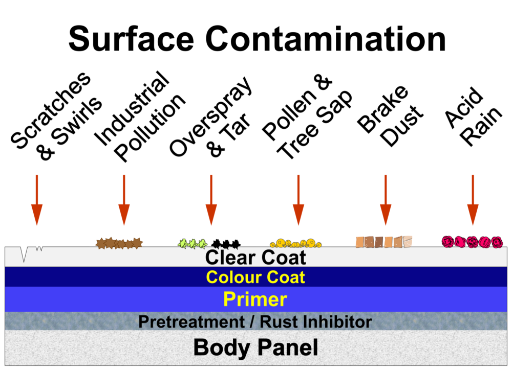Surface Contamination V2 Full Graphic