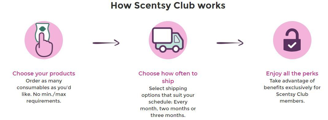 how scentsy club works wick free scented candles